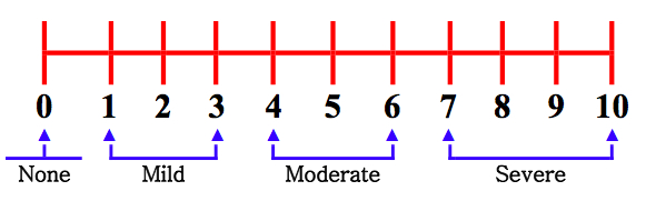 Numeric Rating Scale and use.jpg